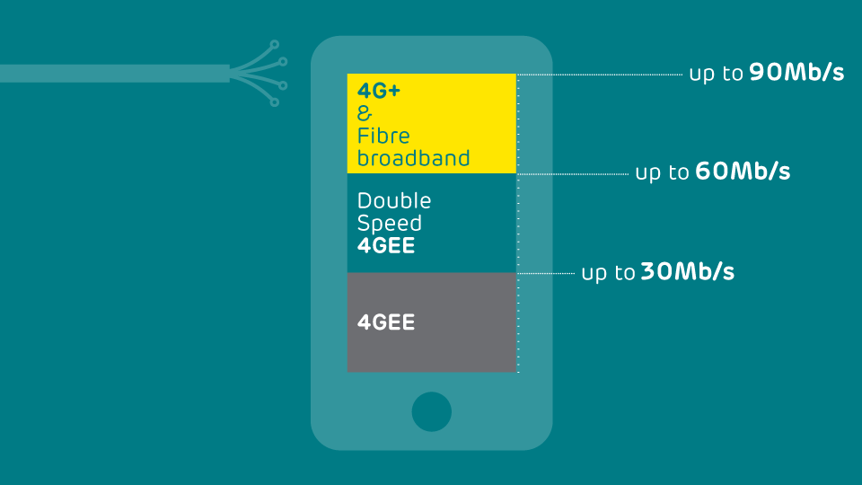 4gee-is-like-fibre-on-your-phone_16.9-960x540
